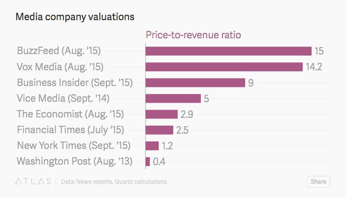 Veces ventas - Media